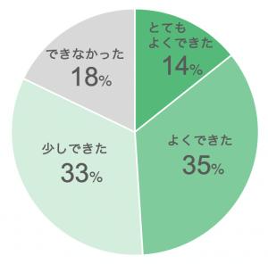グローバルな探究学習のアンケート結果