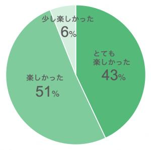 楽しかったですかという質問への回答グラフ